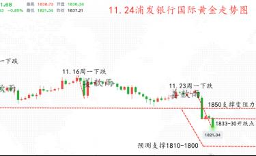 姜歆雨:金银频繁下破关键节点!延续市场做空,准备收米!