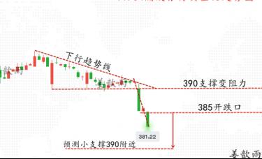 姜歆雨:断崖式下跌之后,黄金白银已经见顶了?后续趋势预测!