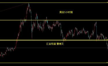 汇金有道-曹博文:黄金突破震荡区间的顺势行情