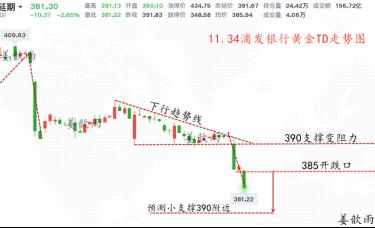 姜歆雨:更大的金银行情逼近?空头暴风将至!晚盘走势解读!