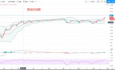 骄阳:市场受提振,原油有望接近49美元关口