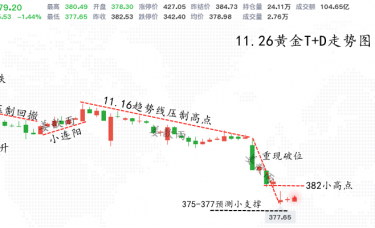 姜歆雨:长期承压卖盘之后,黄金白银的转折点在那?思路解析!