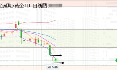 张尧浠:美数据疲软增强购债、黄金再临中期看涨机会