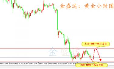 金盛达:感恩节市场交易清淡,黄金原油白银操作解析