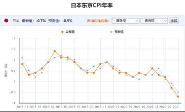 百味财经:日本东京CPI年率持续下跌