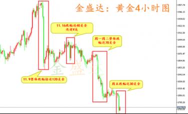 金盛达:总结黄金近期单边下跌行情分析