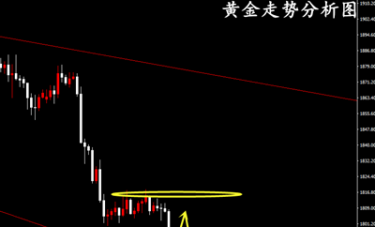 冷艺婕:11.29黄金趋势明确 周初遵循右侧交易法则