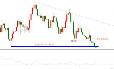 ATFX:美元指数下破震荡区间,大空头即将来临?