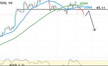 欧盘技术面策略:欧佩克见分歧,美油涨势趋缓
