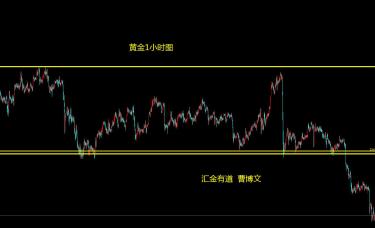 汇金有道-曹博文:黄金的反弹高空以及顺势做空