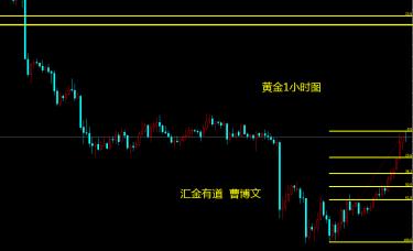 汇金有道-曹博文:黄金强势反弹后的阻力