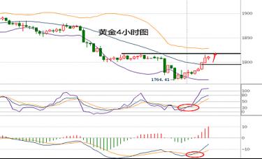 蒋哲浩:12.2黄金U型反转收复跌势、黄金市场行情走势分析
