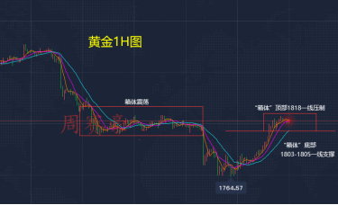 周赛豪:黄金涨势暂缓 处于箱体震荡状态 如何布局合理?