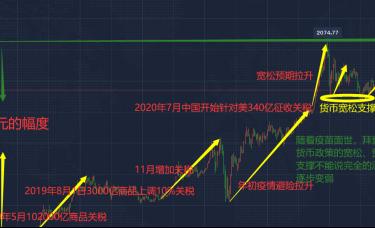 12.2黄金走势分析,黄金上千八之后后市还有一涨