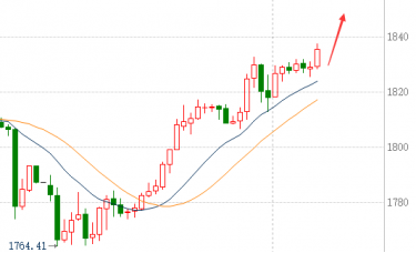 蒋哲浩:12.3黄金实现两连涨重启涨势、日内黄金操作建议