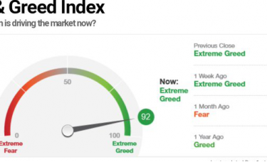 """眼前的一切都很棒?美国市场已""""淹没""""在看涨声中!"""