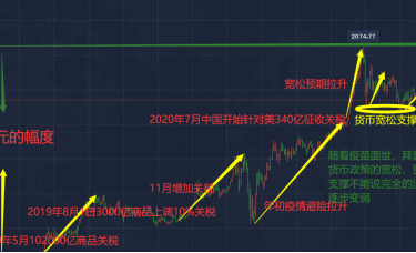 12.3黄金上涨不见阻力,黄金日内操作继续看涨刷前高