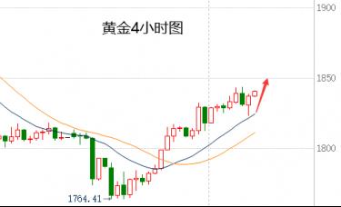 蒋哲浩:12.4国际现货黄金震荡慢涨、今日黄金走势分析策略