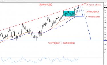 美元跌至2年低位 英镑摆脱短期区间后如何交易呢?