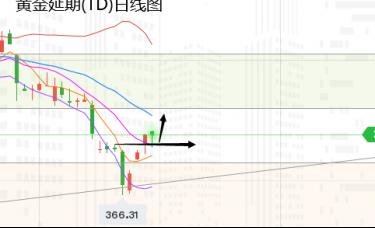张尧浠:经济放缓非农恐将凉凉、黄金继续看涨跟进目标