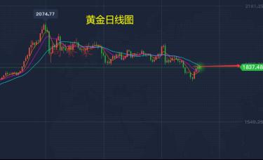 周赛豪:黄金昨晚非农行情完美盈利 下周行情详解及布局建议