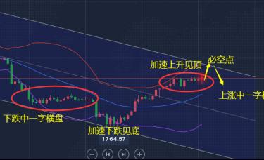 郭嘉理财:黄金4小时顶部趋势未出、黄金下周走势分析与建议