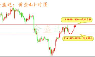 金盛达:12.6黄金原油白银下周操作策略