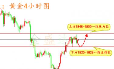 金盛达:12.6黄金原油白银下周在线布局策略