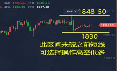 谭鑫晟:黄金今日价格走势分析短线操作建议附中线布局