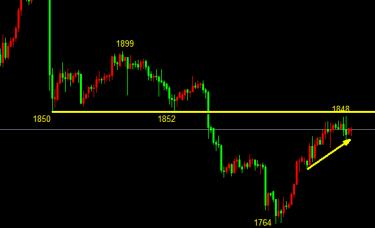 金佳融12.7黄金价格从2075进行的下跌还未结束,黄金走势分析及操作建议