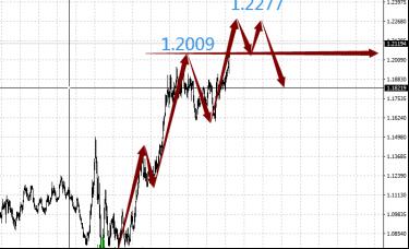 赵博文:美元开启猎杀时刻,除自身之外都看其下跌
