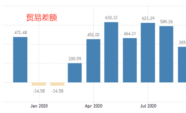ATFX:中国录得有史以来最大贸易顺差额:754.2亿美元