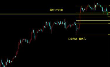 汇金有道-曹博文:黄金回踩大震荡区间低点