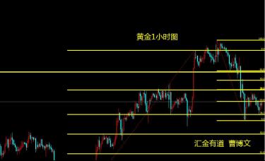 汇金有道-曹博文:黄金震荡区间低点的反复