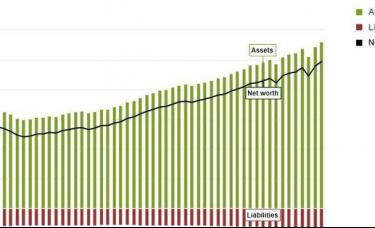 全仰仗炒股大赚?美国家庭净资产第三季度升至纪录高位