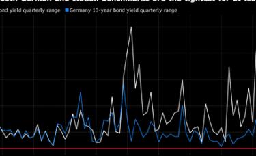 迹象开始显现:投资者在债市恐失去立足之地
