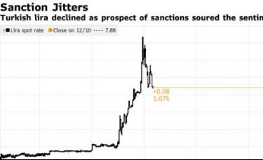 美国准备制裁土耳其,里拉日内一度跌超1.7%
