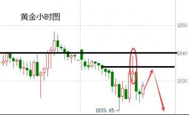蒋哲浩:12.15黄金暴跌暴涨停留区间、今日黄金趋势还是空