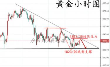 辰逸凛:市场风险陷入困惑,黄金涨跌难延续!今日黄金走势分析!