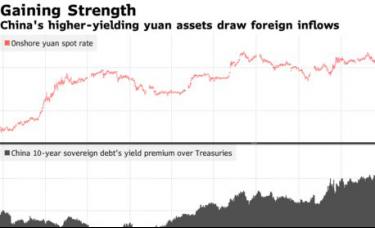 海外资金快速流入引发人民币升值担忧