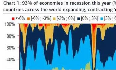 诡异的一年:全球93%国家经济萎缩 股市却大涨