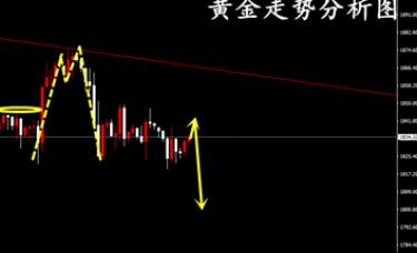 冷艺婕:12.15黄金趋势线收敛维持右侧 原油回升短多