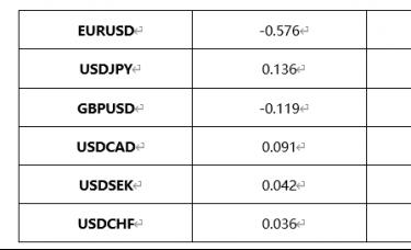 ATFX外汇科普:美元指数的构成和计算