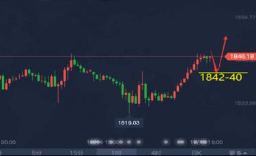 《美盘前瞻》黄金走势逼空上涨剑指1850破位