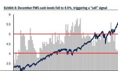 """基金经理""""抱团""""减持现金奔向风险资产!美银:危险信号……"""