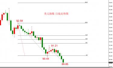 ATFX汇评:美元指数展开新一轮下跌行情,历史上类似走势汇总