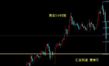 汇金有道-曹博文:黄金快速下跌后的支撑、阻力