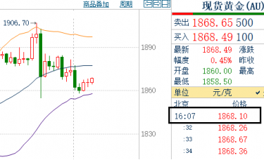12.23黄金震荡下跌整理、欧盘黄金走势分析还是跌