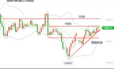 黄力晨周评:黄金白银滞涨积压 等待市场指引方向