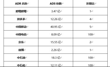 ATFX外汇科普:中概股与美国存托凭证ADR